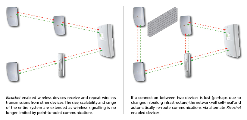 Technology Wireless Security System Point To Point Communication